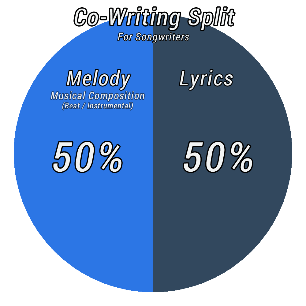 Co Writing Split